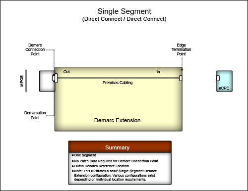 Demarc Extension Single Segment